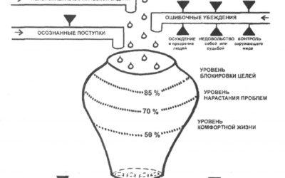 Как почистить свой «сосуд кармы» - Александр Свияш